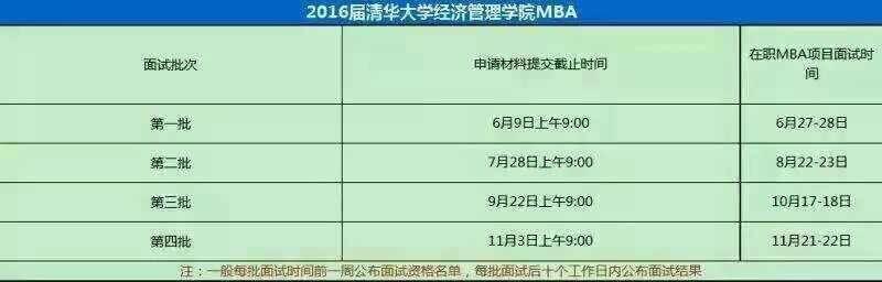 清华大学2016MBA提前面试相关信息