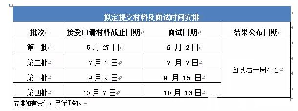 北京交通大学2019年MBA提前面试政策