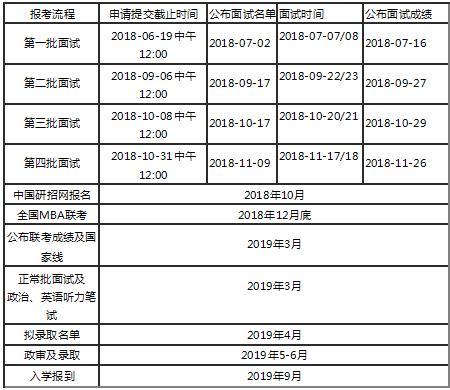 2019年人大MBA招生时间表