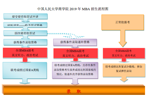 中国人民大学2019年工商管理硕士(MBA)研究生招生简章