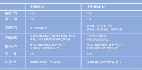 中国石油大学MBA