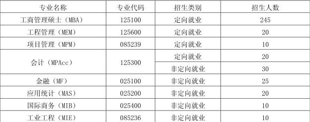 2018年福州大学MBA\MEM\MPACC招生简章