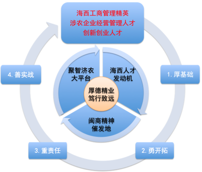 福建农林大学2020年工商管理硕士招生简章