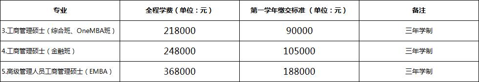 厦门大学管理学院2020年工商管理硕士招生简章