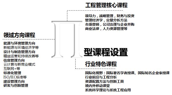 19级清华大学深圳MEM招生简章