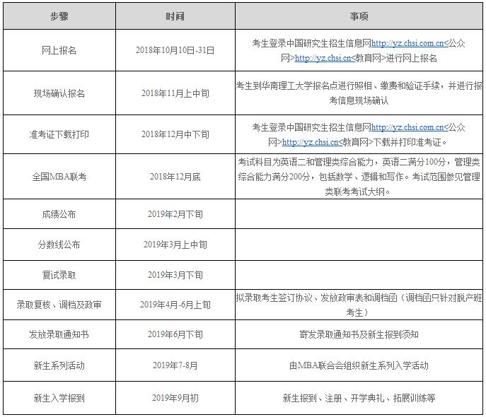 华南理工大学2019MBA招生简章