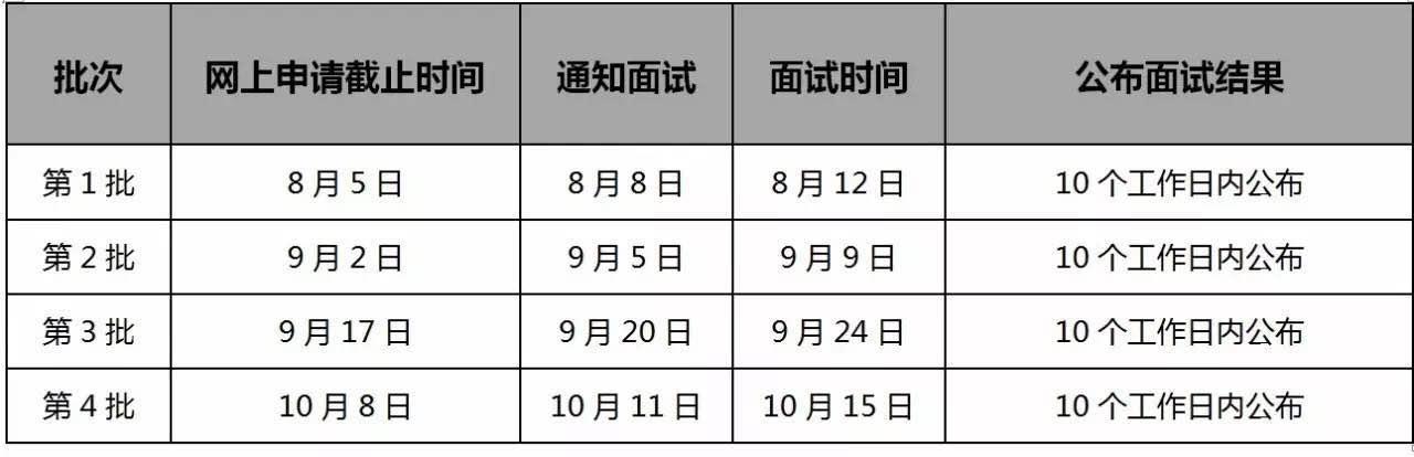 厦大2018EMBA(广州)提面第4批10月8日截止!
