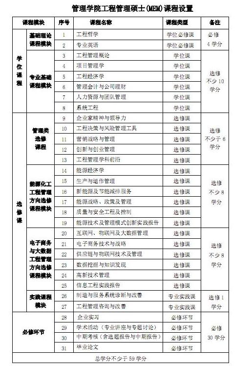 西安交通大学2017MEM工程管理硕士招生简章
