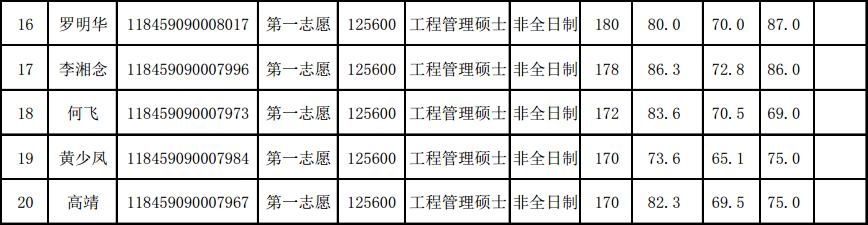 广东工业大学2019年土木与交通工程学院MEM复试成绩公示