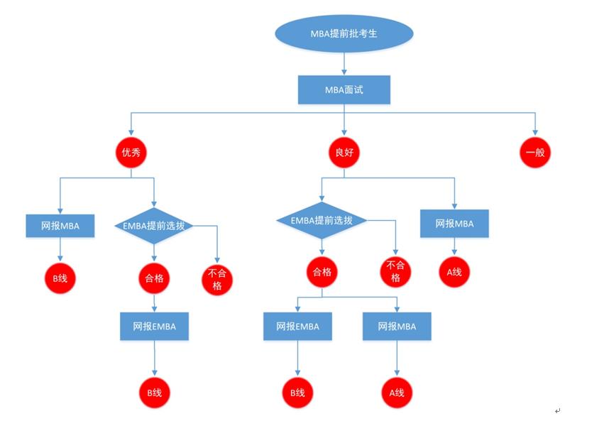 西北工业大学2018年EMBA(深圳)提前选拔政策
