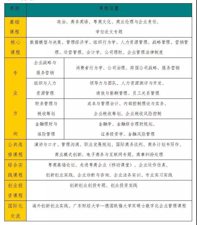 广东财经大学2020年工商管理硕士(MBA)招生简章