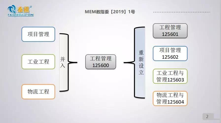 【MEM专栏】速递 | MEM工程管理硕士即将招生应届生?