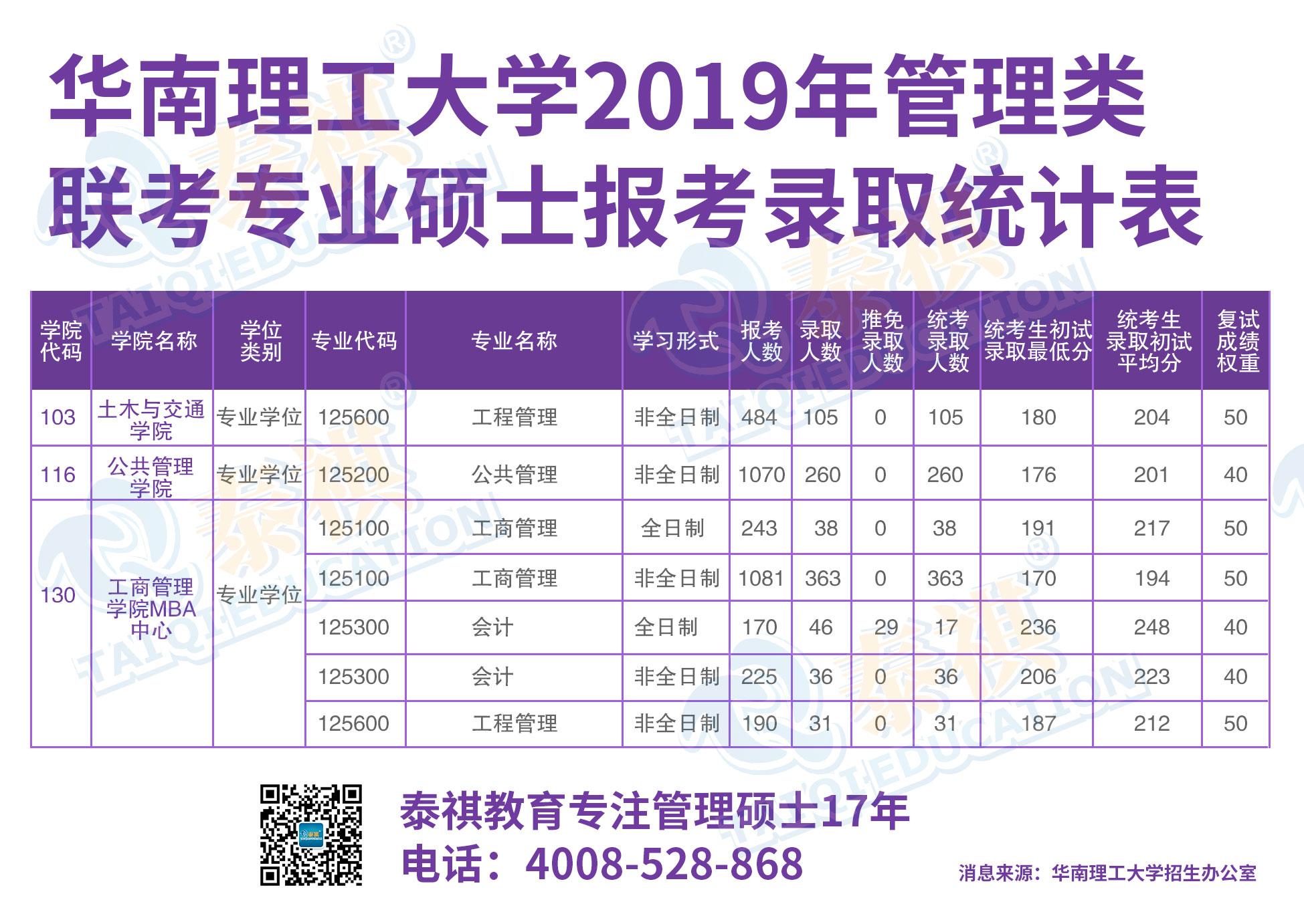 华南理工大学2019年管理类 联考专业硕士报考录取统计表