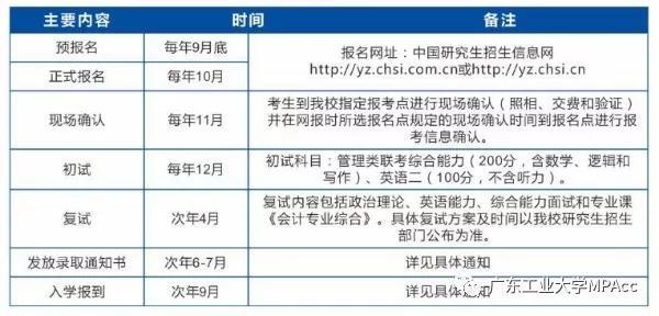 广东工业大学2020年MPAcc招生简章