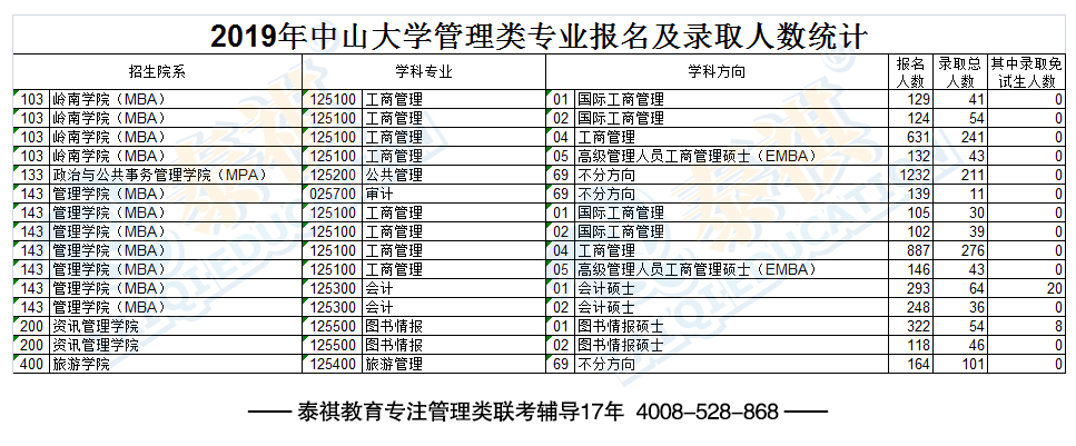 2019年中山大学管理类专业报名及录取人数统计