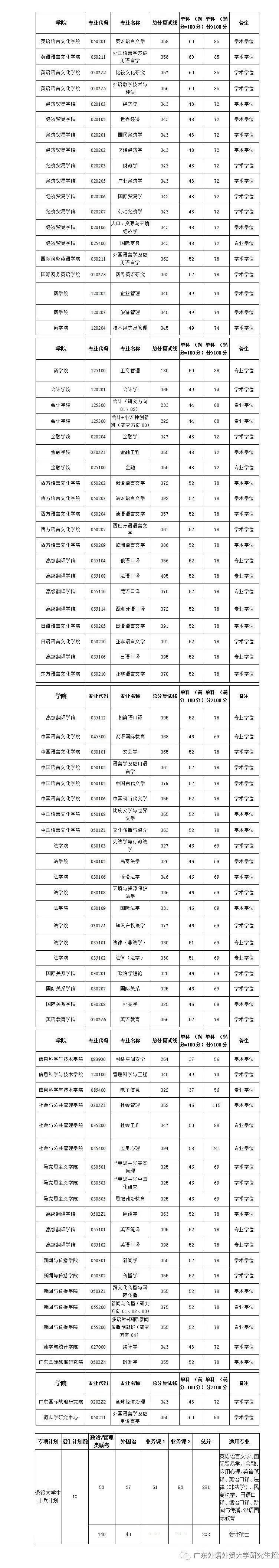 广东外语外贸大学关于公布2020年硕士研究生招生复试分数线的通知