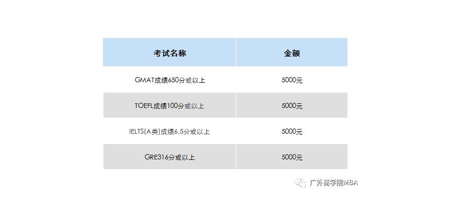 广东外语外贸大学商学院2021年工商管理硕士(MBA)招生简章