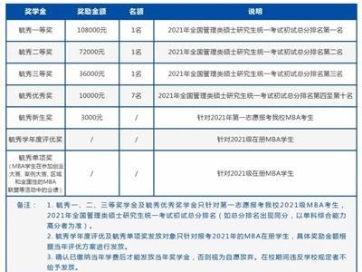 2021年广东工业大学MBA招生简章
