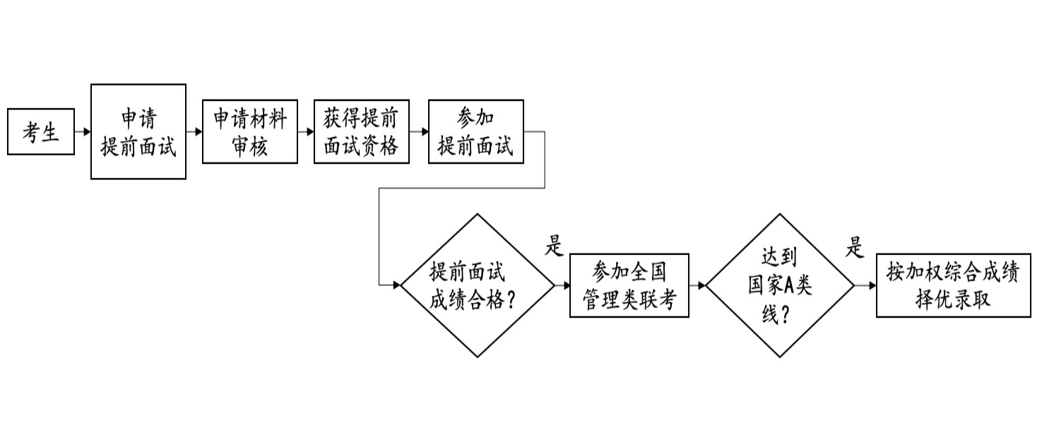 北京大学软件与微电子学院工程管理硕士(MEM)项目2021年招生说明