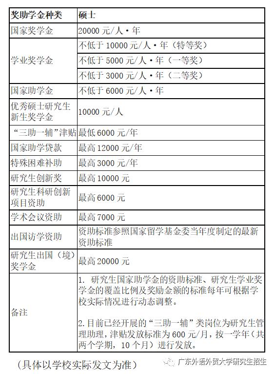广东外语外贸大学2021年硕士研究生招生简章