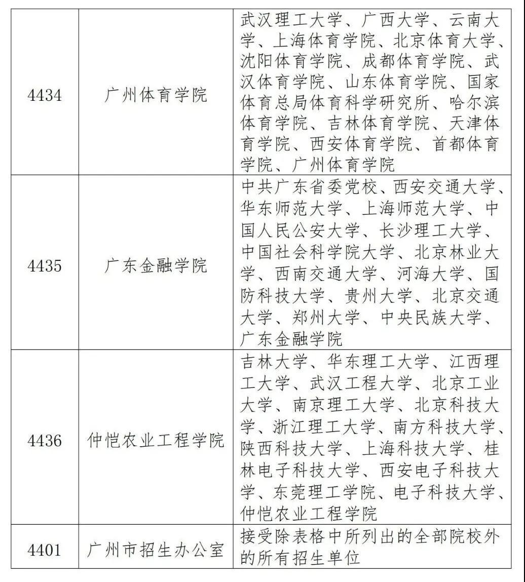 广东省2021年硕士研究生招生考试报名须知