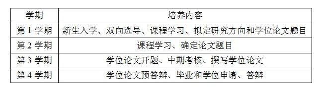 重磅:暨南大学2022年非全日制审计硕士(MAud)招生简章