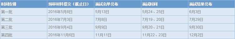 上海复旦、财经、交大安泰2017入学提前面试时间安排