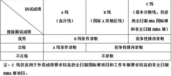 2018年中国科学技术大学管理学院MBA/EMBA招生提前面试通知
