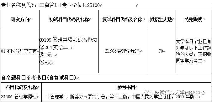 安徽师范大学2022年非全日制工商管理硕士(MBA)招生简章