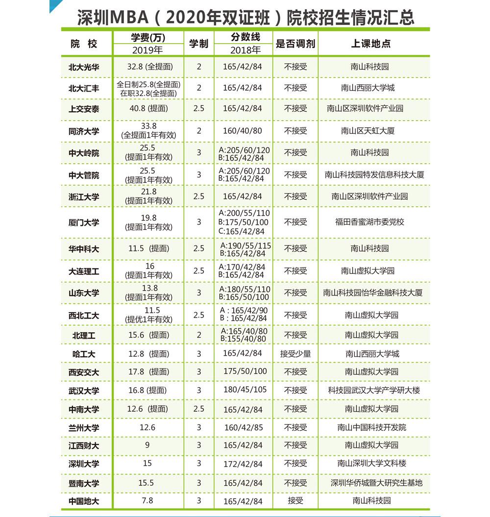 深圳各院校2020报考指南