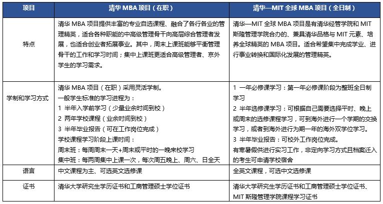 2018年入学清华大学经济管理学院工商管理硕士(MBA)项目申请通知