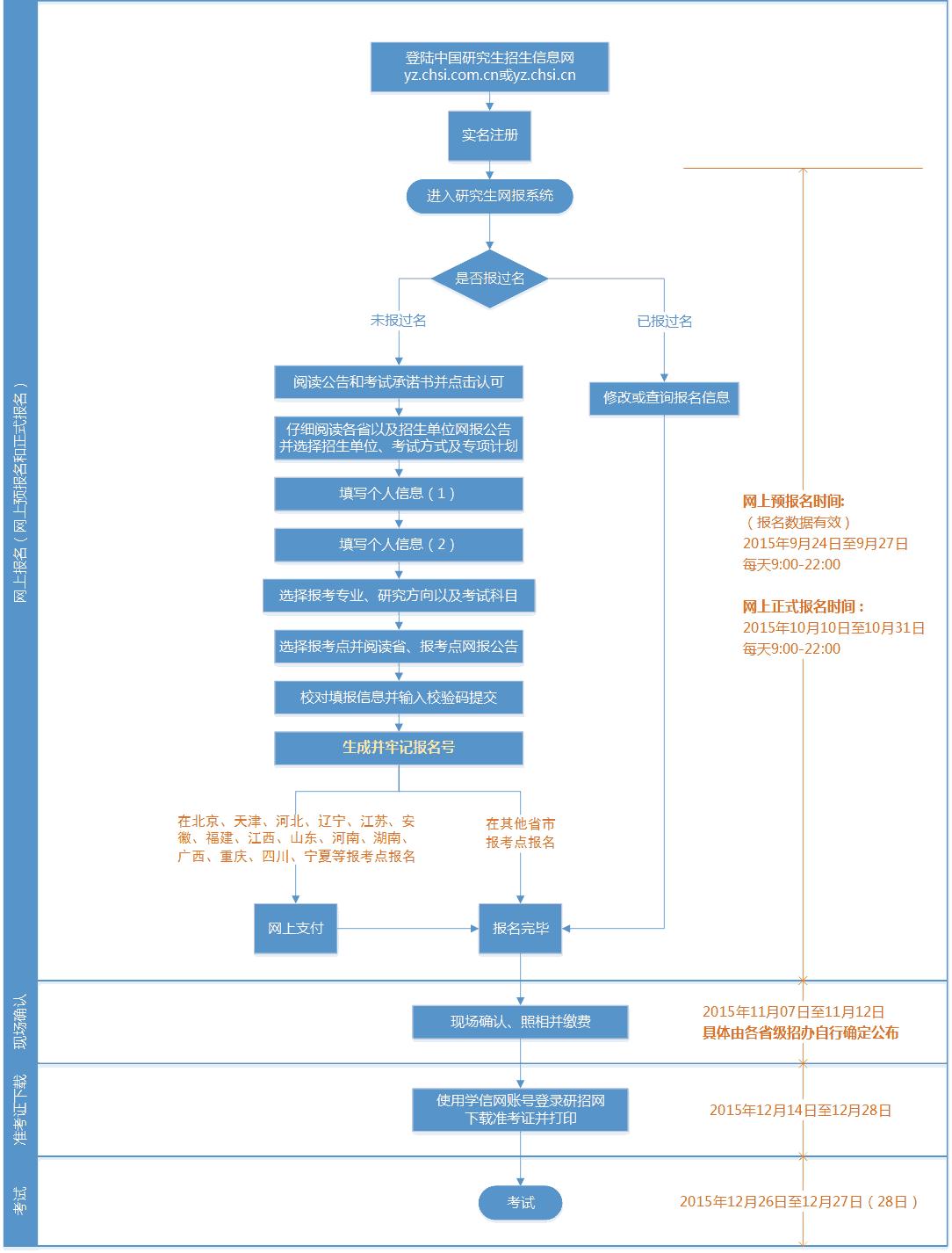2016年研招网报流程图(统考)
