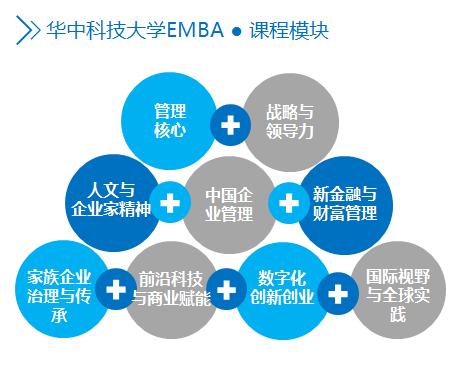 华中科技大学2021年高级工商管理硕士(EMBA深圳班)招生简章