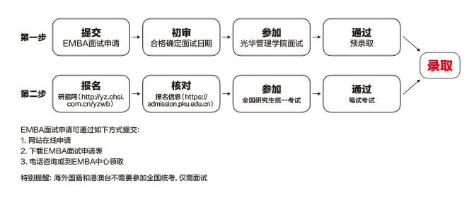 北京大学中文EMBA申请条件及流程