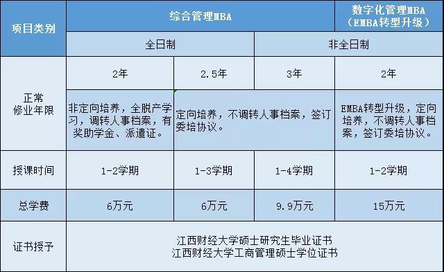 江西财经大学2022年工商管理硕士(MBA) 招生简章