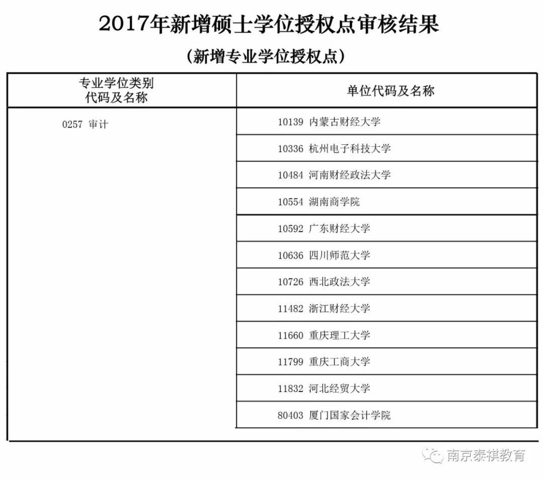 2018国家教育部公布新增管理类联考专业学位授权点