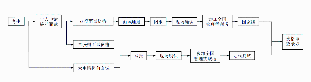 河海大学2019年工程管理硕士(MEM)招生简章