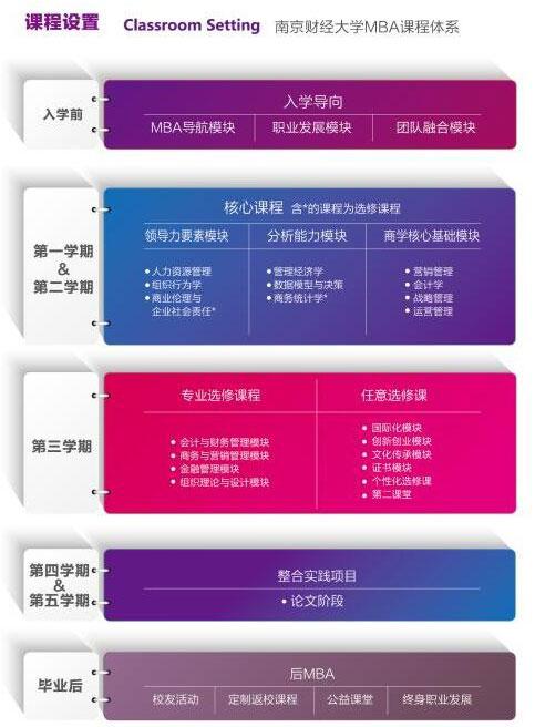 南京财经大学2018MBA招生简章
