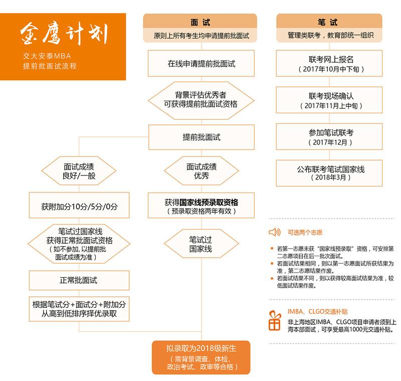 交大安泰2018年入学MBA提前批面试政策(金鹰计划)