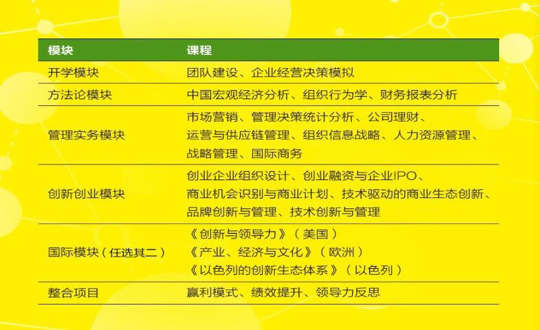 """上海交通大学管理人员工商管理硕士""""创新创业新锐方向""""招生简章"""