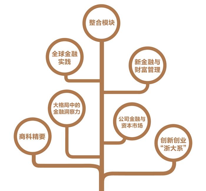 浙江大学EMBA 新金融班