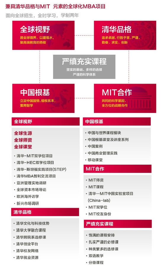 MIT全球MBA介绍