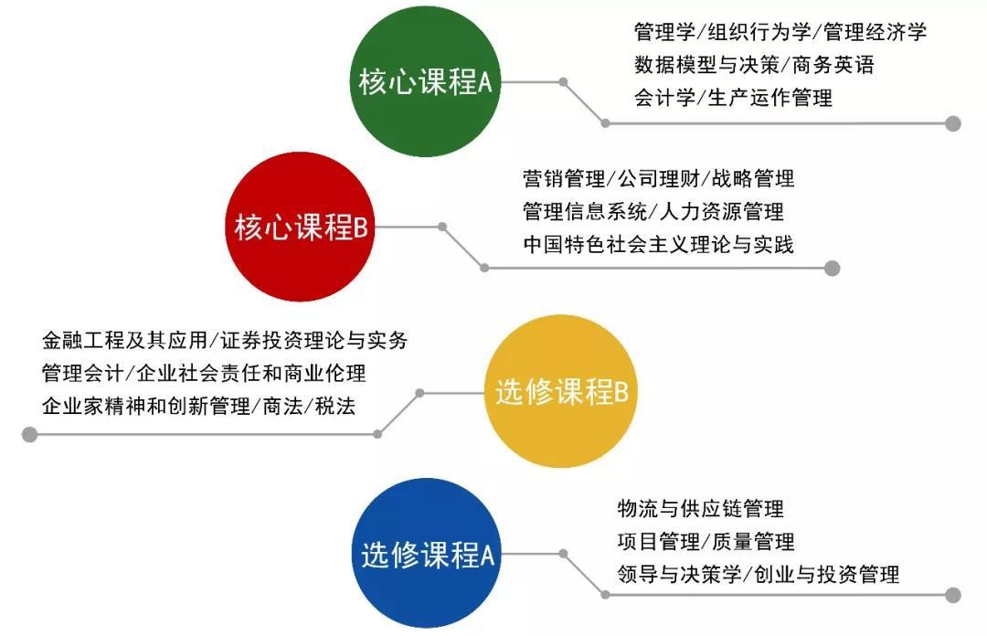 西北工业大学2019年青岛MBA招生简章