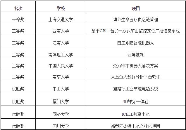 """""""光明优倍""""杯2017(第十五届)中国MBA创业大赛完美谢幕"""