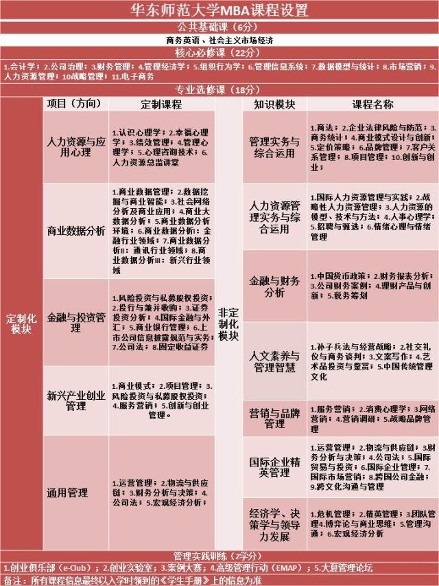 2018年华东师范大学MBA项目招生简章
