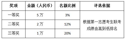 2018年上海对外经贸大学MBA招生简章(非全日制)