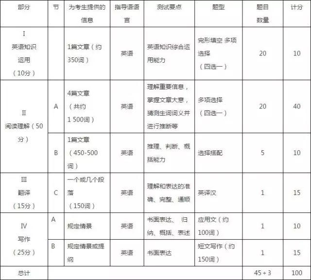 全国硕士研究生入学统一考试英语(二)试卷结构表