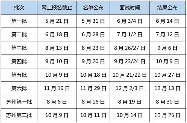 2018年上海财经大学EMBA苏州地区预面试时间安排