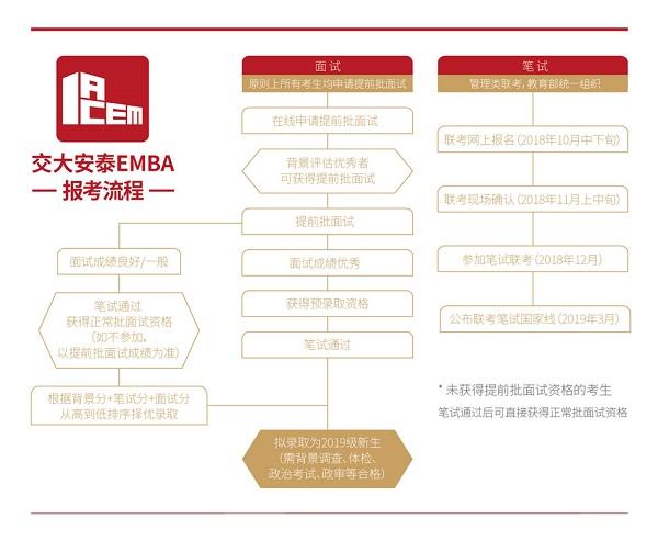 如何报考交大EMBA?