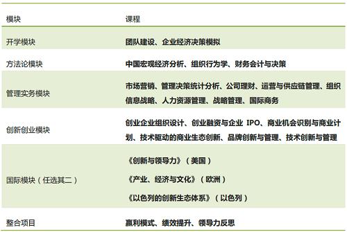 上海交大EMBA招生简章-创新创业新锐方向 2019年